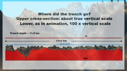 cross section showing vertical scale exaggeration