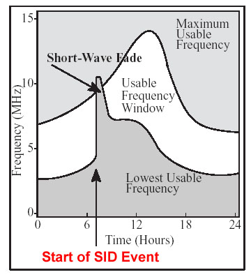 Diagram showing effect of a sudden ionospheric disturbance (SID) on the usable frequency window which is the unshaded region between the lowest usable frequency (LUF) and the maximum usable frequency (MUF). Normally, both the MUF and LUF increase when the sun rises, thereby keeping a band between them open for HF communications. But during a strong SID, the LUF will increase to a frequency higher than the MUF, thus closing the usable frequency window, an event called a short wave fadeout. Note the rapid onset of the SID that is typical of these disturbances.