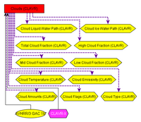 Product Groups and Datafiles related to the clavr_X Processing System