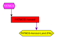 Product Groups and Datafiles related to the patmos Processing System
