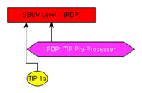 Product Groups and Datafiles related to the pdp_tip_PreProcessor Processing System
